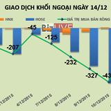 Phiên 14/12: Gom hơn 3,6 triệu cổ phiếu EIB, khối ngoại trở lại mua ròng
