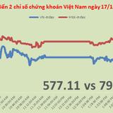 Chứng khoán chiều 17/12: Thị trường đứng vững nhờ BID, BVH