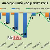 Phiên 17/12: Sau quyết định của FED, khối ngoại vẫn bán ròng mạnh 129 tỷ đồng