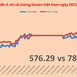Chứng khoán chiều 29/12: Thị trường sôi động lại, đột biến tại SCR