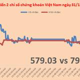 Giao dịch thỏa thuận bùng nổ; VN-Index tăng 6,12% trong 2015