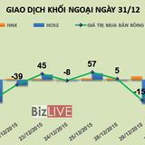 Phiên 31/12: Nhờ MWG, khối ngoại mua ròng đột biến ngày cuối năm