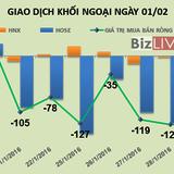 Phiên 1/2: Khối ngoại bán ròng phiên thứ 8 liên tiếp gần 36 tỷ đồng