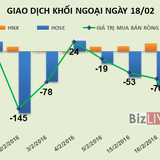 Phiên 18/2: Tiếp tục gom GAS, khối ngoại trở lại mua ròng gần 22 tỷ đồng