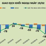 Phiên 19/2: Nhờ MBB, khối ngoại mua ròng mạnh 229 tỷ đồng