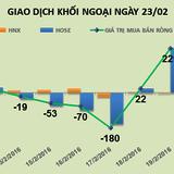 Phiên 23/2: Tiếp tục gom gần 6 triệu cổ phiếu MBB, khối ngoại mua ròng phiên thứ 4