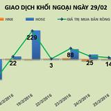 Phiên 29/2: Thoái vốn DRC, khối ngoại tiếp tục bán ròng gần 18 tỷ đồng