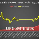 UPCoM 29/2: GEX, AVF áp đảo thanh khoản