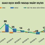 Phiên 3/3: Liên tiếp gom mạnh SCR, khối ngoại mua ròng hơn 97 tỷ đồng