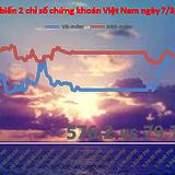 Chứng khoán chiều 7/3: GAS tăng 65% trong hơn 1 tháng