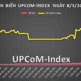 UPCoM 8/3: NHN có giao dịch thỏa thuận tới 500 tỷ đồng