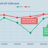 [BizSTOCK] Khối ngoại mua mạnh DXG, UPCoM đón cổ phiếu dệt may lớn nhất