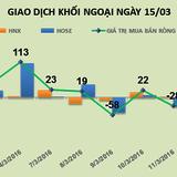 """Phiên 15/3: """"Tội đồ"""" CII, VIC khiến khối ngoại bán ròng mạnh 109 tỷ đồng"""
