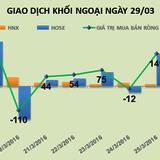 Phiên 29/3: Vì EVE khối ngoại bán ròng hơn 57 tỷ đồng