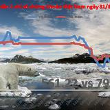 Chứng khoán chiều 31/3: HAI vẫn tăng trần dù VN-Index về sát 560