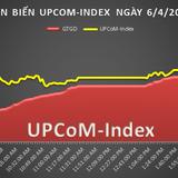 UPCoM 6/4: Vòng quay mới của MSR sau khi giảm hơn 45%?