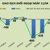 Phiên 11/4:Thỏa thuận 4 triệu cổ phiếu CII, khối ngoại trở lại mua ròng 164 tỷ đồng