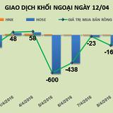 Phiên 12/4:Tháo chạy khỏi HAG, bán mạnh VIC, khối ngoại trở lại bán ròng 752 tỷ đồng