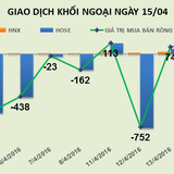 Phiên 15/4: Gom gần 900 nghìn cổ phiếu FLC, khối ngoại mua ròng 116 tỷ đồng