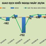 Phiên 20/4: Thị trường điều chỉnh, khối ngoại mạnh tay mua ròng gần 162 tỷ đồng