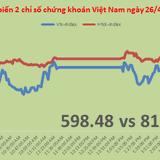 """Chứng khoán chiều 26/4: Thị trường thay """"trụ"""", BVH tăng kịch trần"""