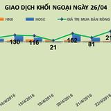 Phiên 26/4: Thỏa thuận khối lượng lớn VIC, VSH đẩy khối ngoại bán ròng 836 tỷ đồng