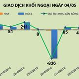 Phiên 4/5: Thỏa thuận gần 3,7 triệu cổ phiếu KSA, khối ngoại tiếp tục mua ròng 92 tỷ