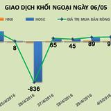 Phiên 6/5: Đồng loạt gom mạnh cổ phiếu ngân hàng, khối ngoại mua ròng 169 tỷ đồng