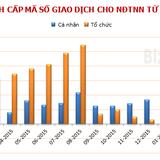 Thêm 119 nhà đầu tư ngoại được cấp mã số giao dịch chứng khoán
