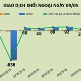 Phiên 9/5: Thỏa thuận gần 4,7 triệu cổ phiếu VIC, khối ngoại trở lại bán ròng 105 tỷ đồng
