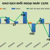 Phiên 13/5: Dòng tiền chuyển hướng vào dầu khí, khối ngoại mua ròng 49 tỷ đồng