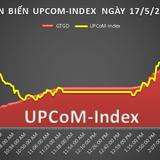 UPCoM 17/5: Cổ phiếu TLT của Viglacera Thăng Long nổi loạn