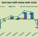 Phiên 23/5: Tiền vẫn vào dầu khí, khối ngoại trở lại mua ròng 62 tỷ đồng