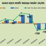 Phiên 24/5: Mua vào 1,8 triệu cổ phiếu FLC, khối ngoại tiếp tục mua ròng 74 tỷ đồng