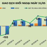 Phiên 31/5: Đẩy GAS vượt đỉnh, khối ngoại mua ròng phiên thứ 7 hơn 100 tỷ đồng