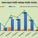 Phiên 3/6: Bán mạnh cổ phiếu đầu ngành Taxi, khối ngoại giảm mạnh giá trị mua ròng