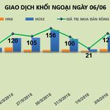 Phiên 6/6: Thỏa thuận 8 triệu cổ phiếu HPG đẩy khối ngoại bán ròng 222 tỷ đồng