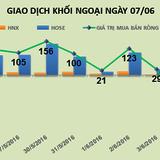 Phiên 6/6: Bên mua áp đảo, khối ngoại trở lại mua ròng 104 tỷ đồng