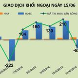 Phiên 15/6: Khối ngoại chốt lời mạnh HSG, bán ra đều tay HAG