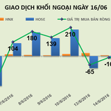Phiên 16/6: Xả hơn 4 triệu cổ phiếu HHS trước ngày ETF cơ cấu