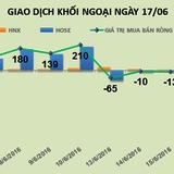 Phiên 17/6: VIC, HHS đứng đầu bảng, khối ngoại bán ròng mạnh 468 tỷ đồng