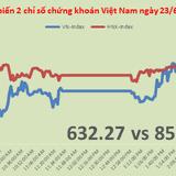 Chứng khoán chiều 23/6: Đón số liệu tháng 6, cổ phiếu DHA tăng trần
