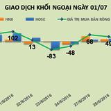 Phiên 1/7: Nhờ VNM, khối ngoại tiếp tục mua ròng gần 66 tỷ đồng