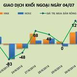 Phiên 4/7: Chốt lời hàng loạt cổ phiếu nóng, khối ngoại trở lại bán ròng 21 tỷ đồng