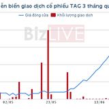 Cổ phiếu TAG chỉ mất 1 tháng để tăng 135%