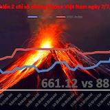 Chứng khoán chiều 7/7: Nhà đầu tư vẫn tham lam khi thị trường leo đỉnh