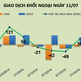 Phiên 11/7: Bắt đầu giải ngân trong nhịp điều chỉnh, khối ngoại mua ròng mạnh tay hơn 175 tỷ đồng