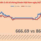 Chứng khoán chiều 14/7: VN-Index có phiên rung lắc mạnh, đi ngược với khu vực