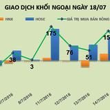 Phiên 18/7: Khối ngoại mua ròng phiên thứ 8 liên tiếp, NT2 và HPG đứng đầu bảng