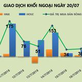 Phiên 20/7: Đột biến ở ITA, khối ngoại mua ròng 53 tỷ đồng